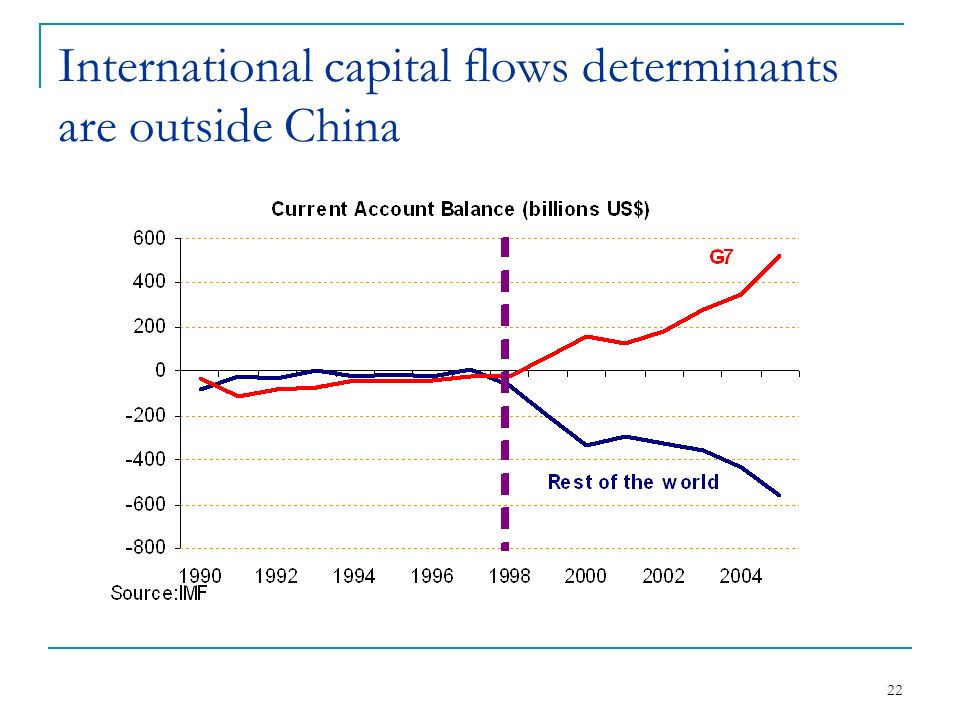 22 International capital flows determinants are outside China