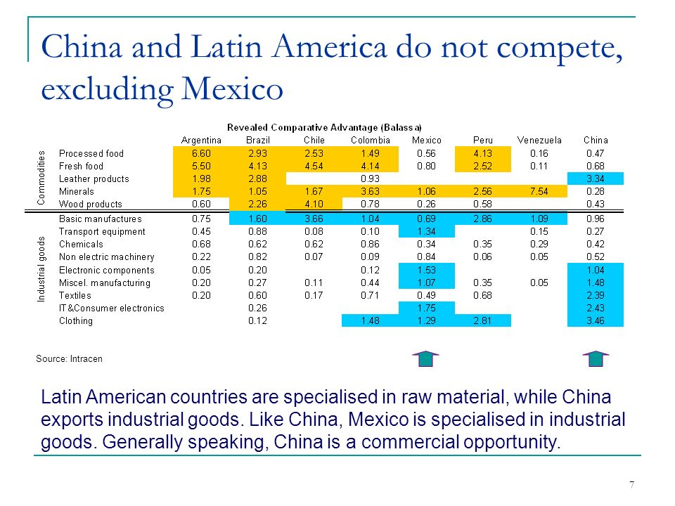 8 China and Latin America do not compete, excluding Mexico Source: Intracen