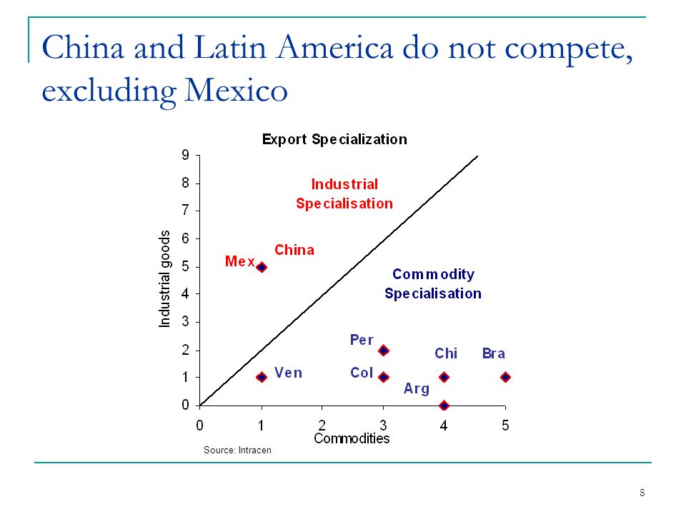 9 China competes intensively with Mexico on a global level Panel data in 3D: 35 countries, 620 products and 6 years (1998-2003).
