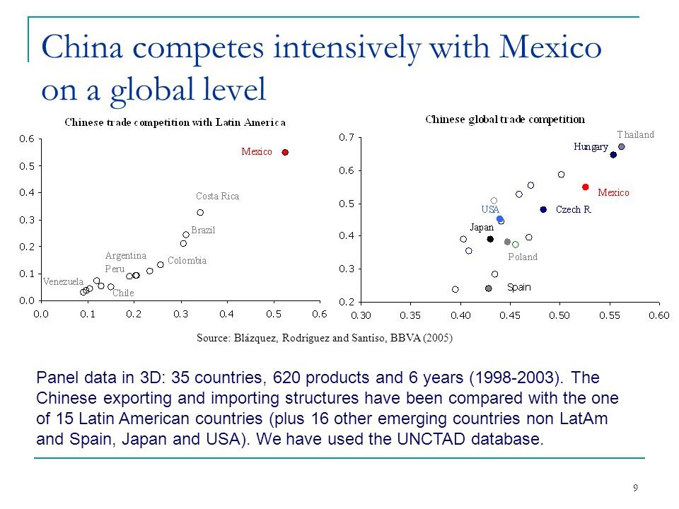 10 From the point of view of exports, Latin America benefits from China In the last 10 years, China becomes an important trade partner of some Latin American countries.