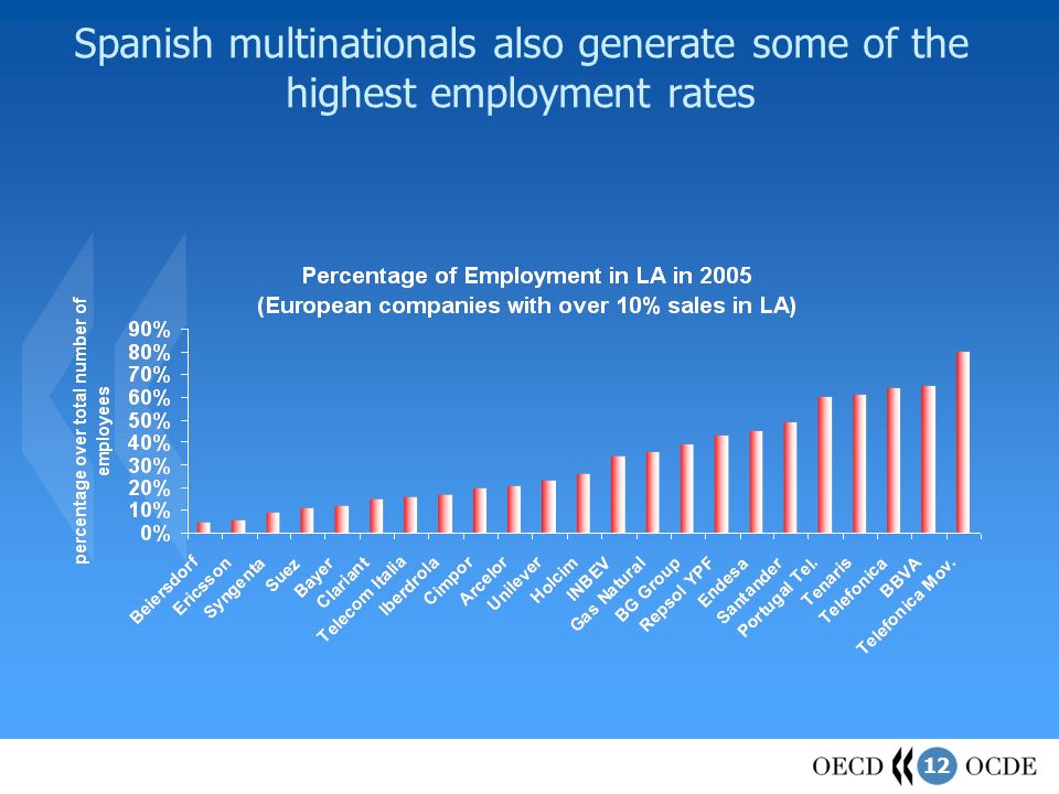 12 Spanish multinationals also generate some of the highest employment rates