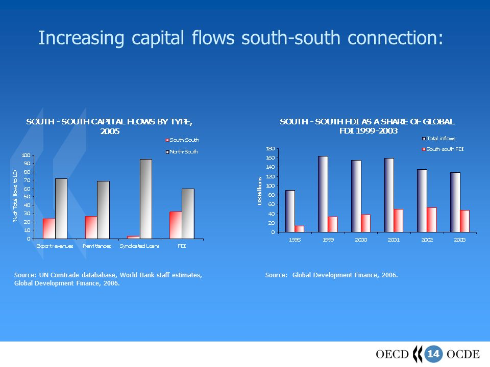 14 Increasing capital flows south-south connection: Source: UN Comtrade datababase, World Bank staff estimates, Global Development Finance, 2006.