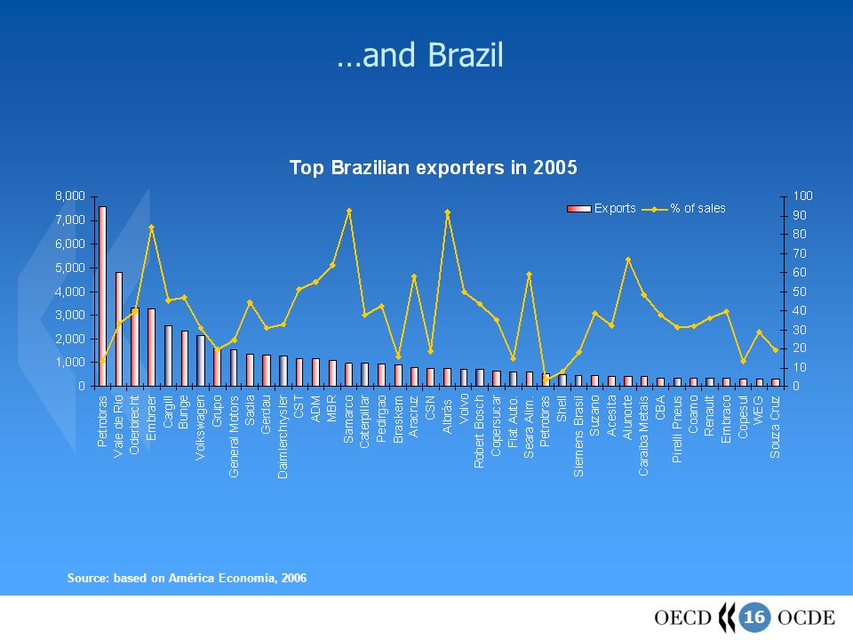 16 …and Brazil Source: based on América Economía, 2006