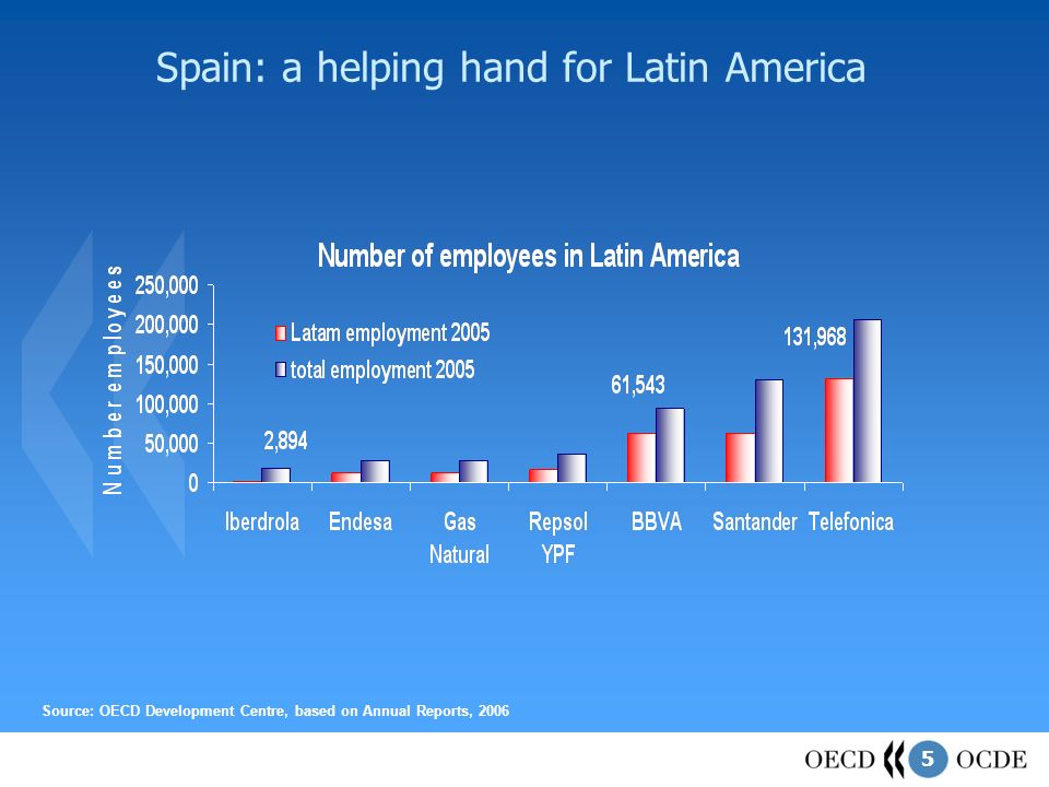 5 Spain: a helping hand for Latin America Source: OECD Development Centre, based on Annual Reports, 2006