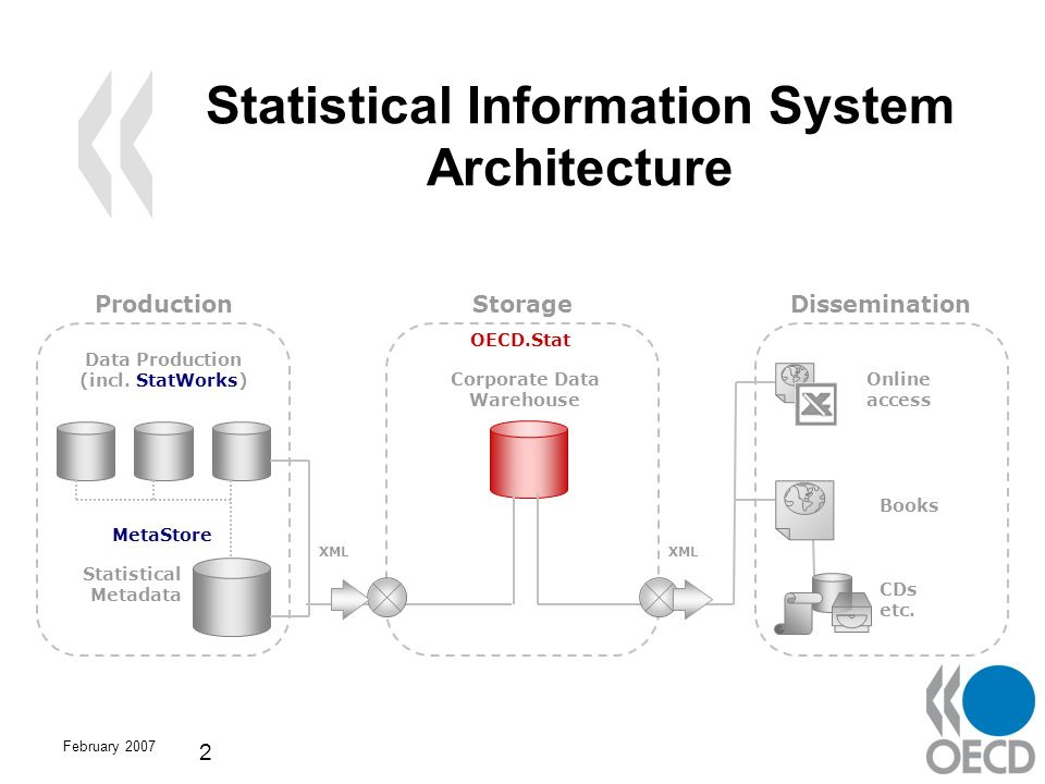February 2007 2 Statistical Information System Architecture ProductionStorageDissemination Data Production (incl. StatWorks) MetaStore Statistical Met