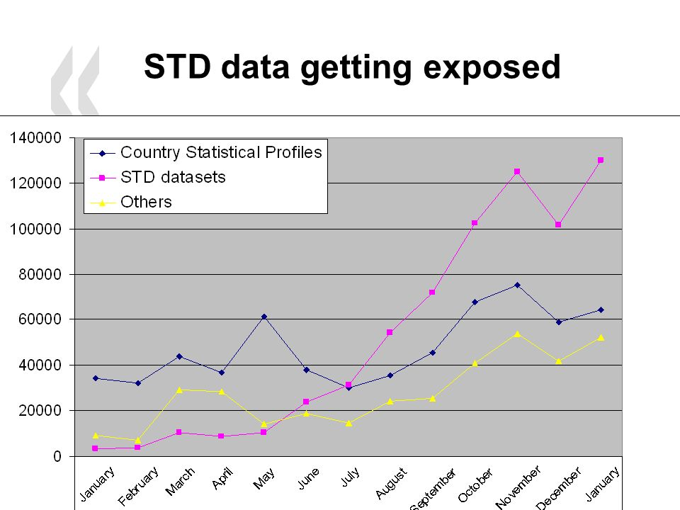 February 2007 8 STD data getting exposed