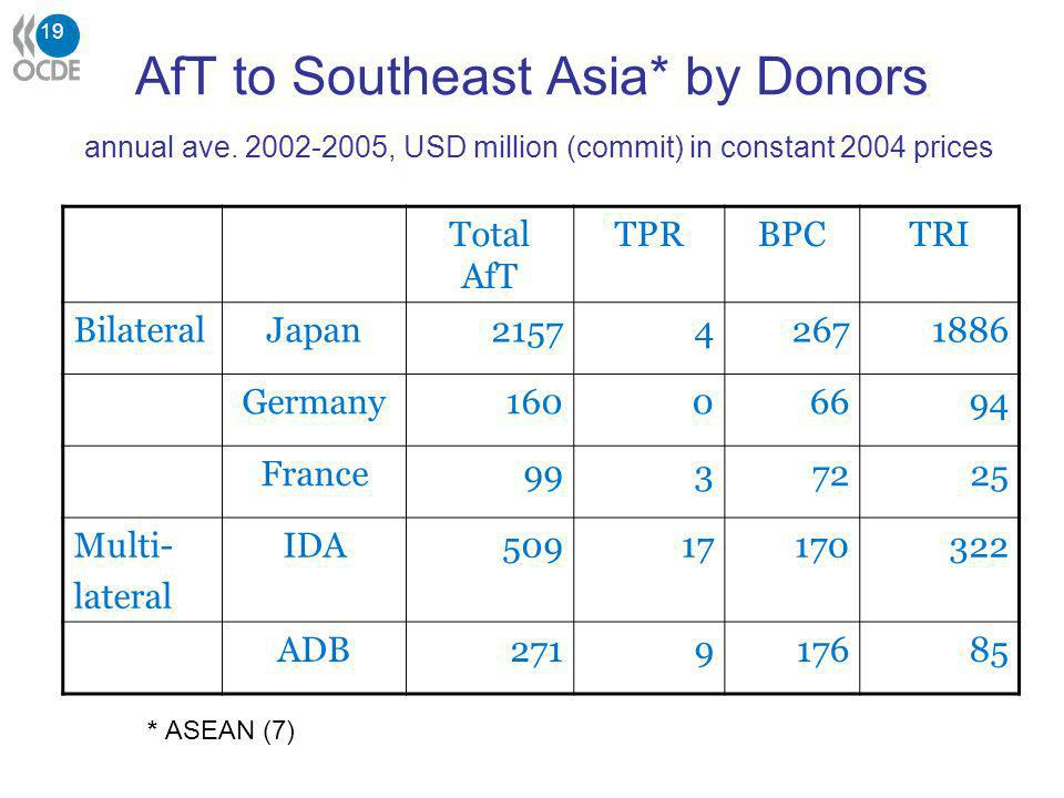 19 AfT to Southeast Asia* by Donors annual ave.