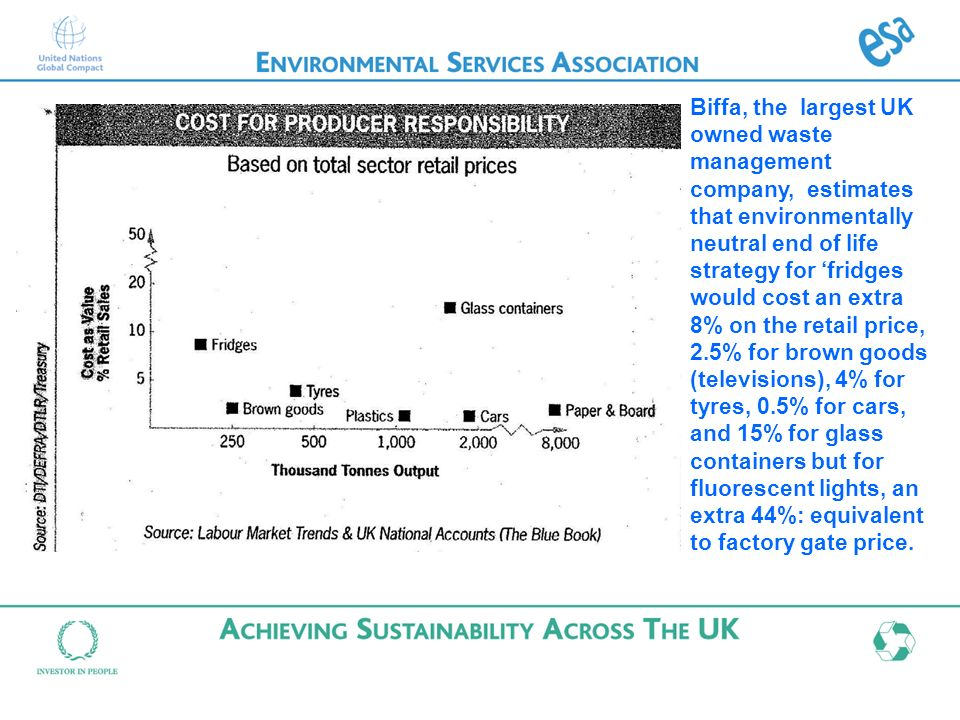 Biffa, the largest UK owned waste management company, estimates that environmentally neutral end of life strategy for fridges would cost an extra 8% on the retail price, 2.5% for brown goods (televisions), 4% for tyres, 0.5% for cars, and 15% for glass containers but for fluorescent lights, an extra 44%: equivalent to factory gate price.