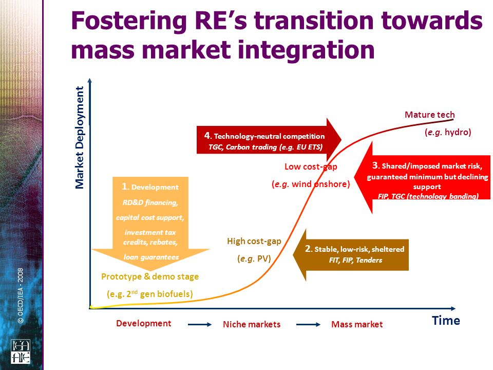 © OECD/IEA - 2008 Fostering REs transition towards mass market integration Niche marketsMass market Low cost-gap (e.g.