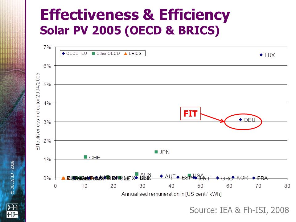 © OECD/IEA - 2008 Effectiveness & Efficiency Solar PV 2005 (OECD & BRICS) Source: IEA & Fh-ISI, 2008 FIT