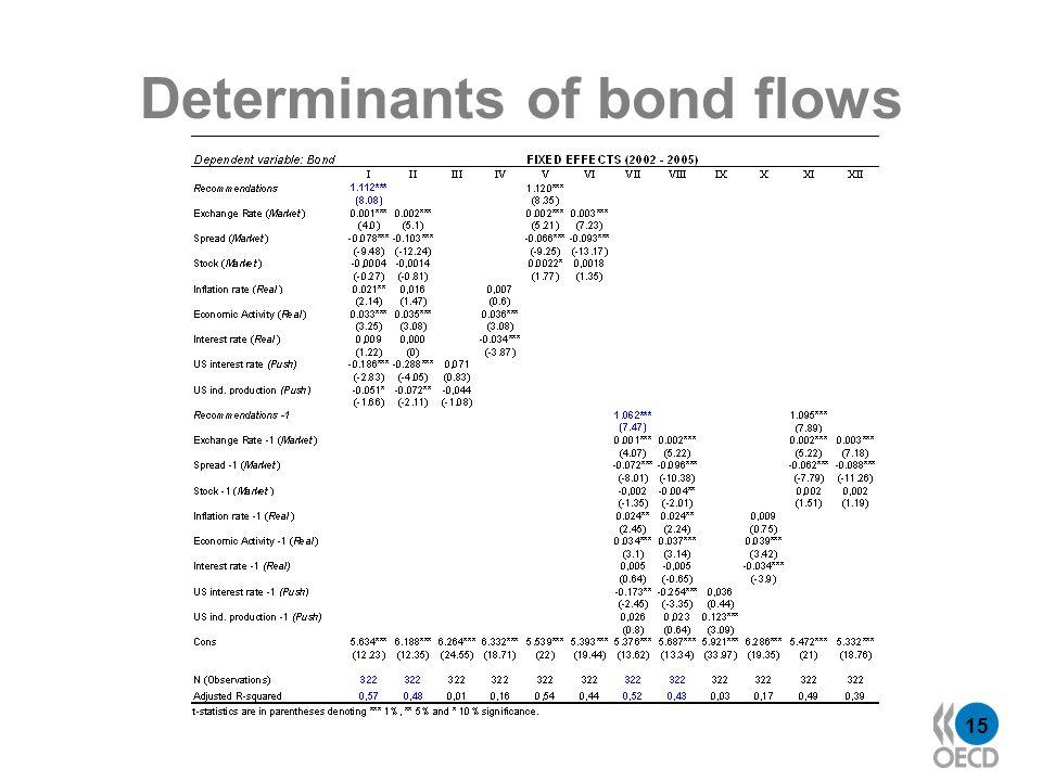 15 Determinants of bond flows