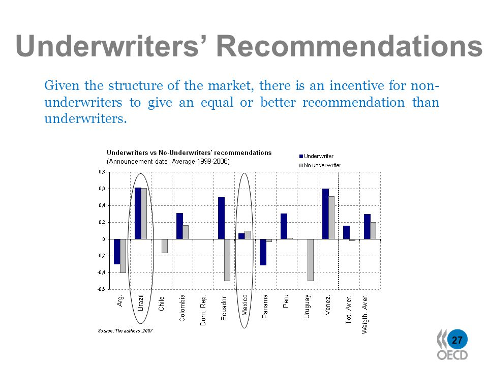 27 Underwriters Recommendations Given the structure of the market, there is an incentive for non- underwriters to give an equal or better recommendati