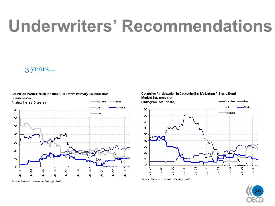 29 Underwriters Recommendations 3 years…