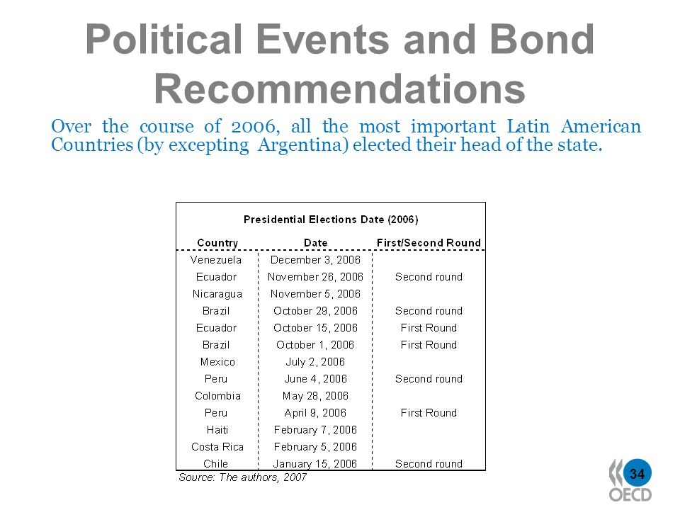 34 Political Events and Bond Recommendations Over the course of 2006, all the most important Latin American Countries (by excepting Argentina) elected