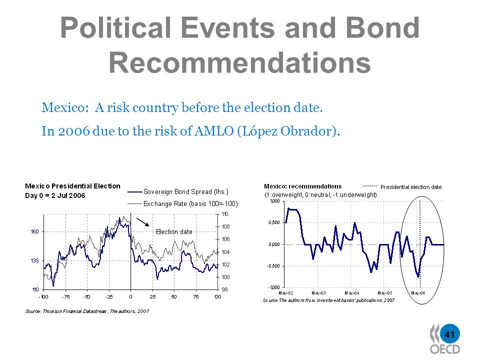 41 Political Events and Bond Recommendations Mexico: A risk country before the election date. In 2006 due to the risk of AMLO (López Obrador).