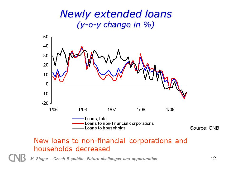 M. Singer – Czech Republic: Future challenges and opportunities 12 Newly extended loans (y-o-y change in %) Source: CNB New loans to non-financial cor