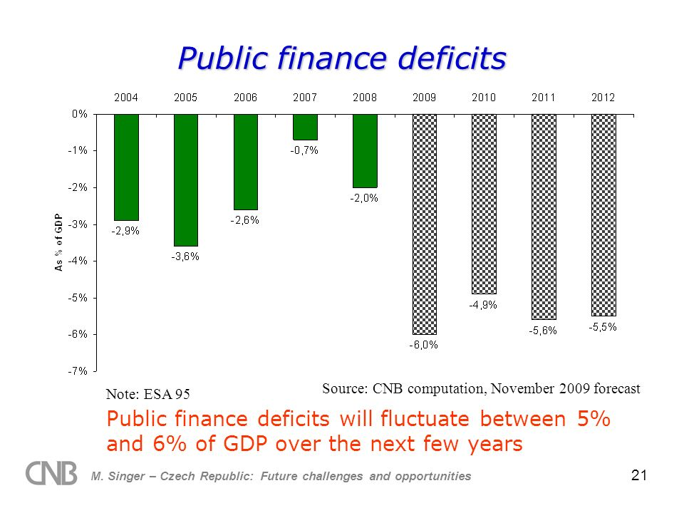 M. Singer – Czech Republic: Future challenges and opportunities 21 Public finance deficits Source: CNB computation, November 2009 forecast Public fina