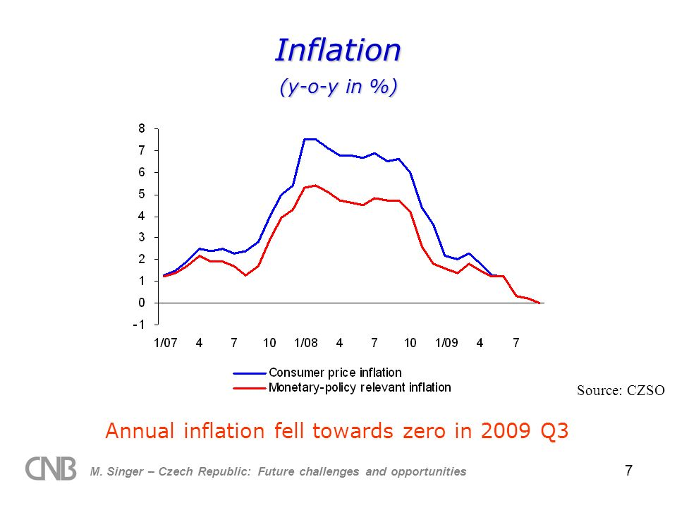 M. Singer – Czech Republic: Future challenges and opportunities 7 Inflation (y-o-y in %) Annual inflation fell towards zero in 2009 Q3 Source: CZSO