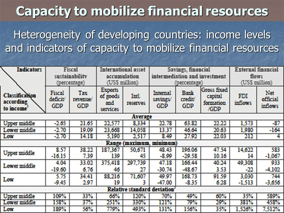 Capacity to mobilize financial resources Heterogeneity of developing countries: income levels and indicators of capacity to mobilize financial resources