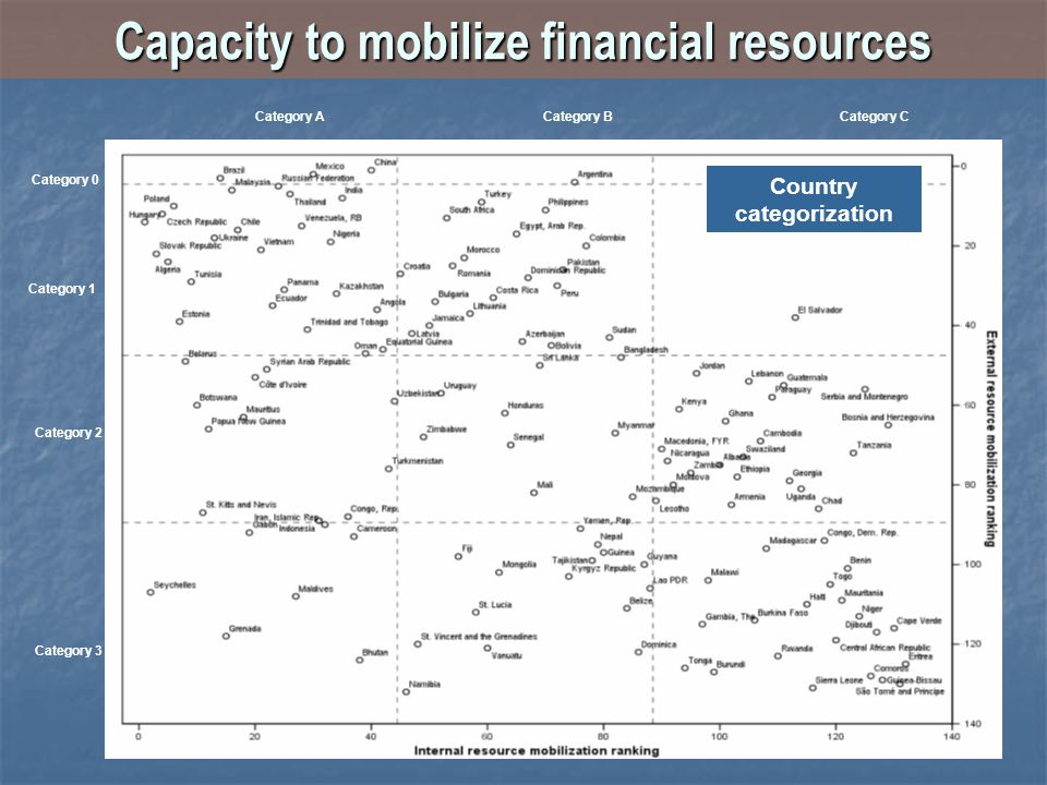 Capacity to mobilize financial resources Category 0 Category ACategory BCategory C Category 1 Category 2 Category 3 Country categorization