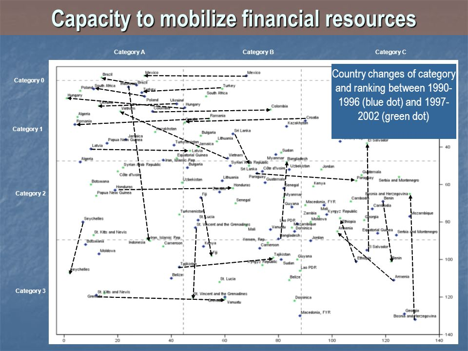 Capacity to mobilize financial resources Category 0 Category ACategory BCategory C Category 1 Category 2 Category 3 Country changes of category and ra