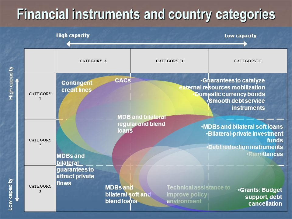 Financial instruments and country categories CATEGORY A CATEGORY B CATEGORY C CATEGORY 1 CATEGORY 2 CATEGORY 3 High capacity Low capacity High capacit