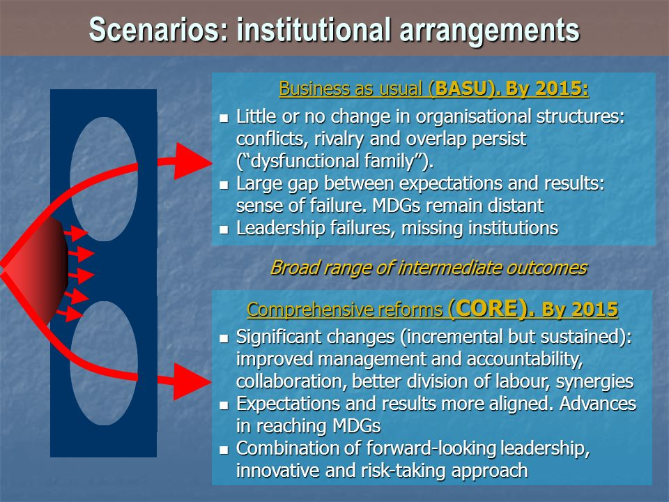 Scenarios: institutional arrangements Business as usual (BASU). By 2015: Little or no change in organisational structures: conflicts, rivalry and over