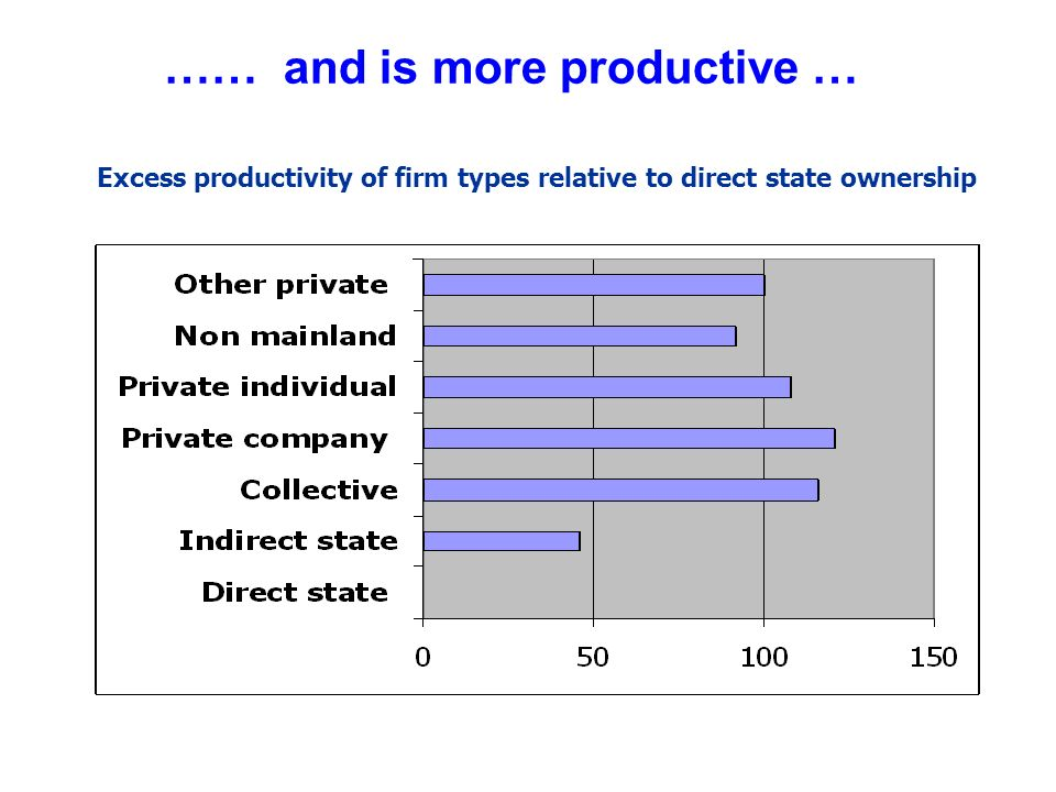 …… and is more productive … Excess productivity of firm types relative to direct state ownership
