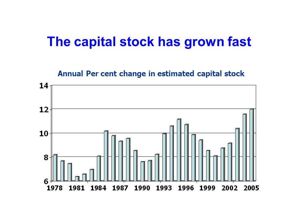 The capital stock has grown fast Annual Per cent change in estimated capital stock