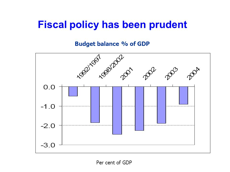 Fiscal policy has been prudent Budget balance % of GDP Per cent of GDP