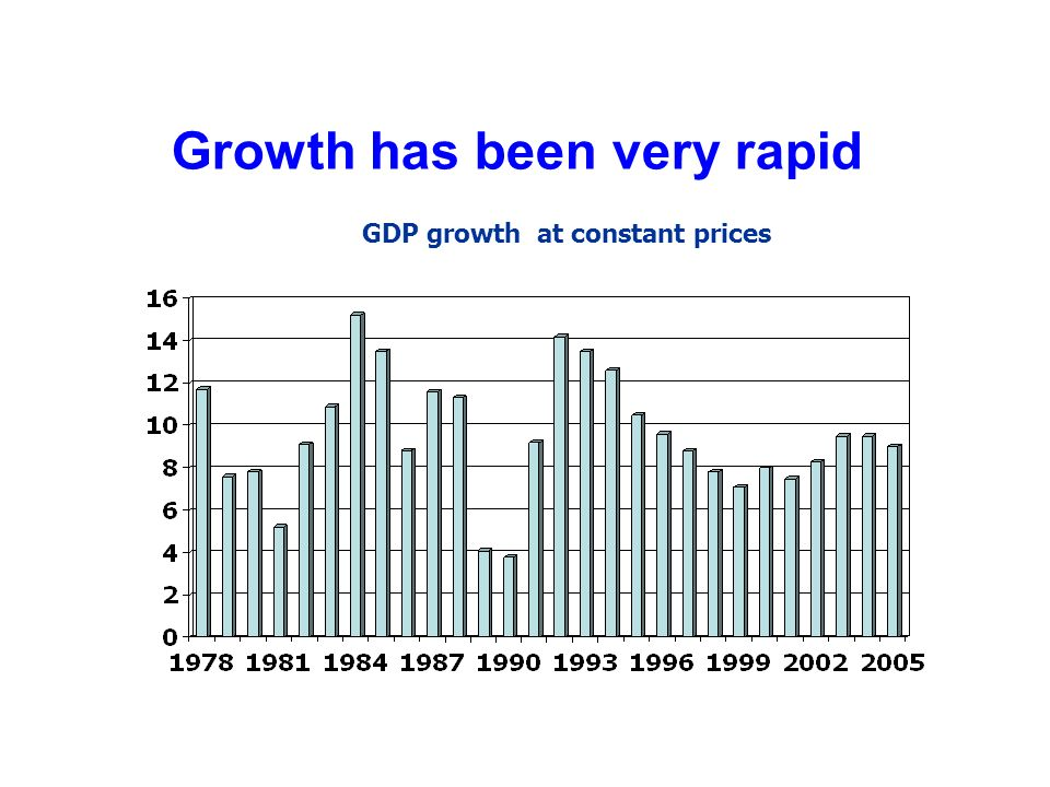 Growth has been very rapid GDP growth at constant prices