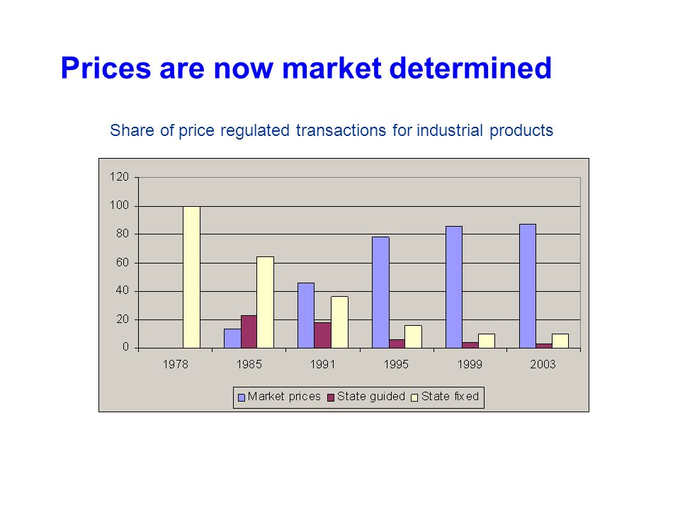 Prices are now market determined Share of price regulated transactions for industrial products
