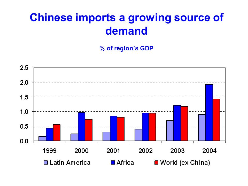Chinese imports a growing source of demand % of regions GDP China