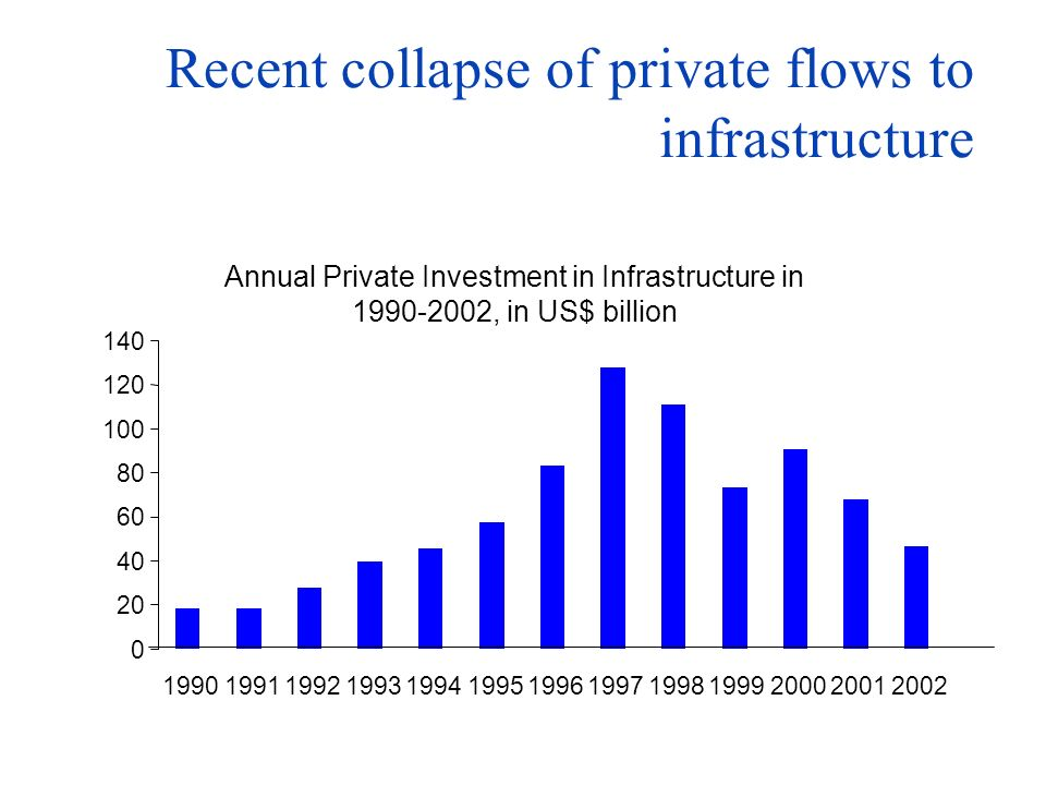 Domestic public finance remains the dominant source for water & sanitation Financing flows into water in 2000 Billion USD Estimates from GWP Framework for Action Domestic is dominant ~ 85% Public is dominant ~85%