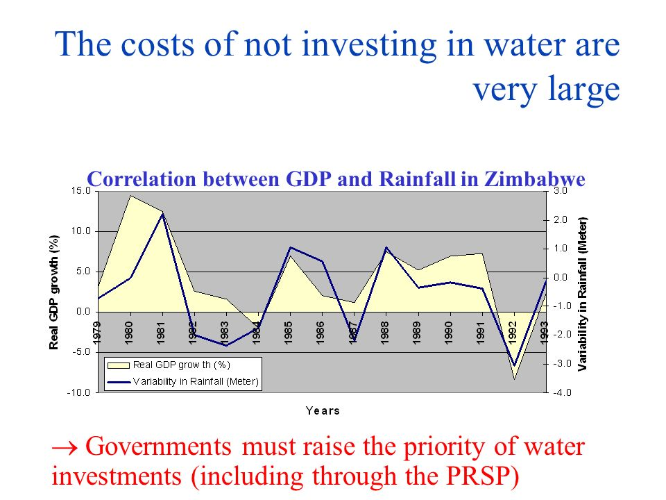 The costs of not investing in water are very large Correlation between GDP and Rainfall in Zimbabwe Governments must raise the priority of water investments (including through the PRSP)