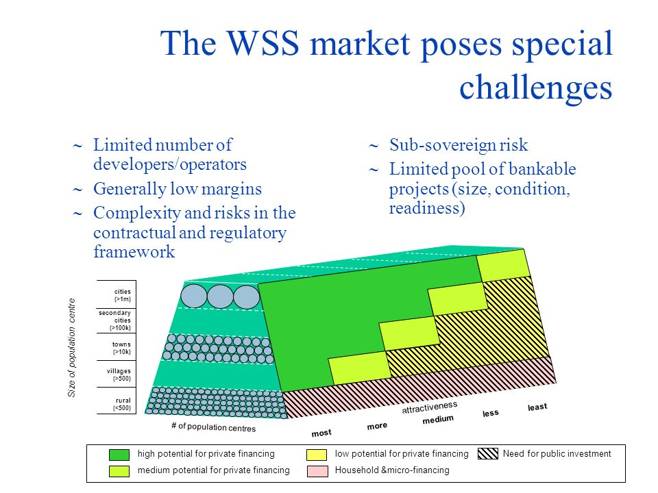 The WSS market poses special challenges Limited number of developers/operators Generally low margins Complexity and risks in the contractual and regulatory framework Sub-sovereign risk Limited pool of bankable projects (size, condition, readiness) high potential for private financing medium potential for private financing low potential for private financing Household &micro-financing Need for public investment