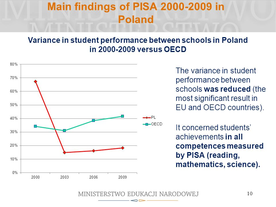 10 Main findings of PISA 2000-2009 in Poland The variance in student performance between schools was reduced (the most significant result in EU and OECD countries).
