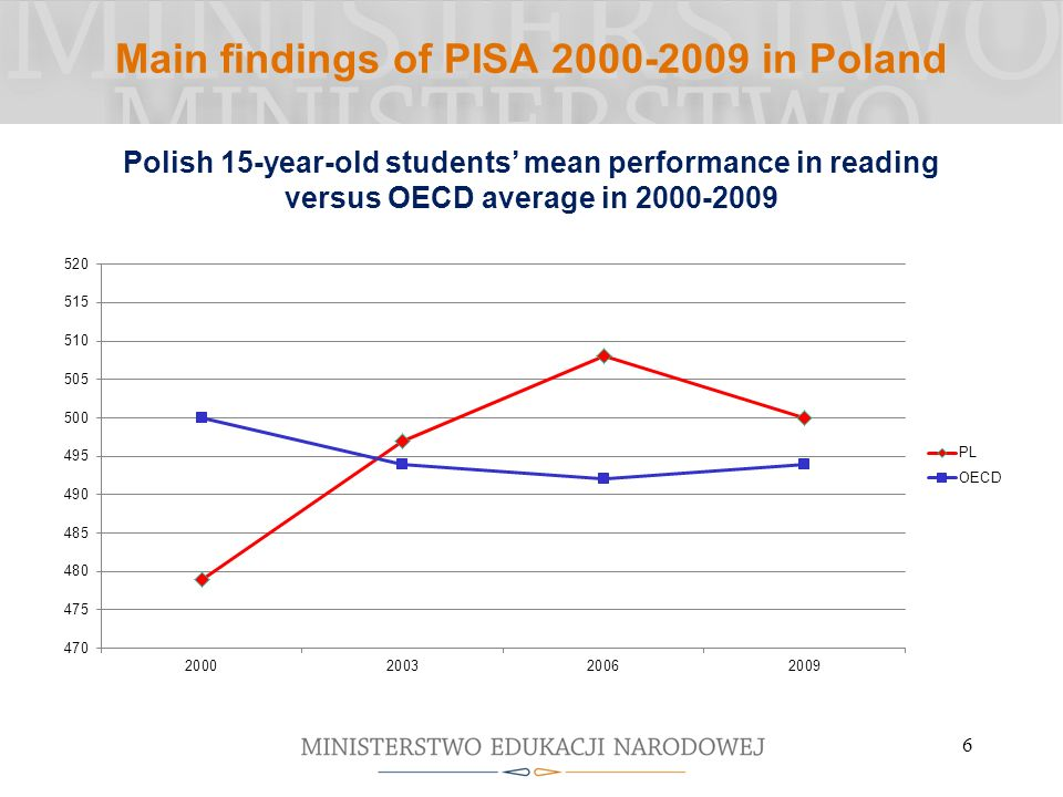 6 Main findings of PISA 2000-2009 in Poland Polish 15-year-old students mean performance in reading versus OECD average in 2000-2009