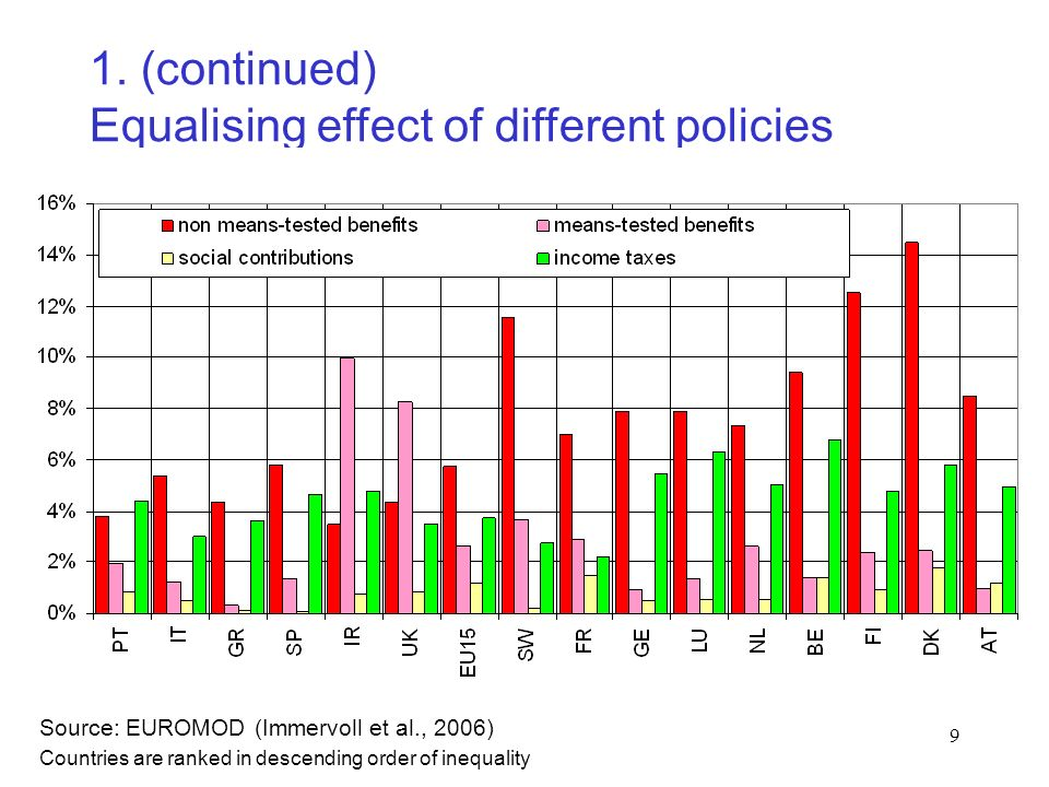 9 1. (continued) Equalising effect of different policies Source: EUROMOD (Immervoll et al., 2006) Countries are ranked in descending order of inequali