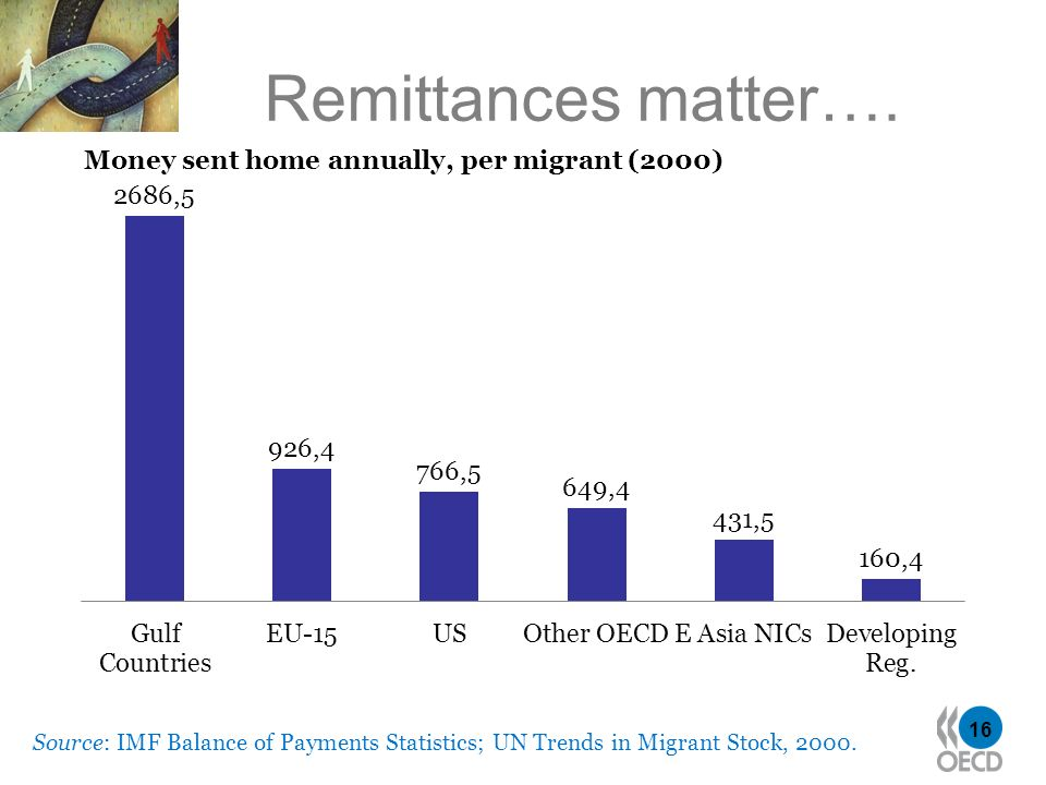 16 Remittances matter…. Source: IMF Balance of Payments Statistics; UN Trends in Migrant Stock, 2000. Money sent home annually, per migrant (2000)