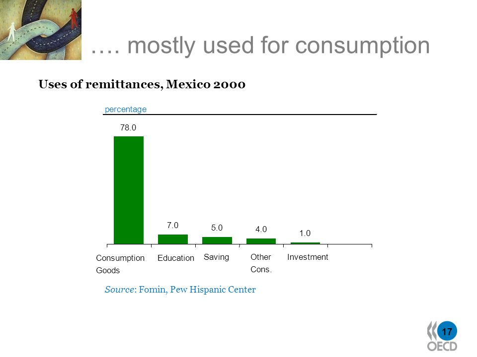 17 percentage Source: Fomin, Pew Hispanic Center 78.0 7.0 5.0 4.0 1.0 Consumption Goods Education SavingOther Cons. Investment …. mostly used for cons