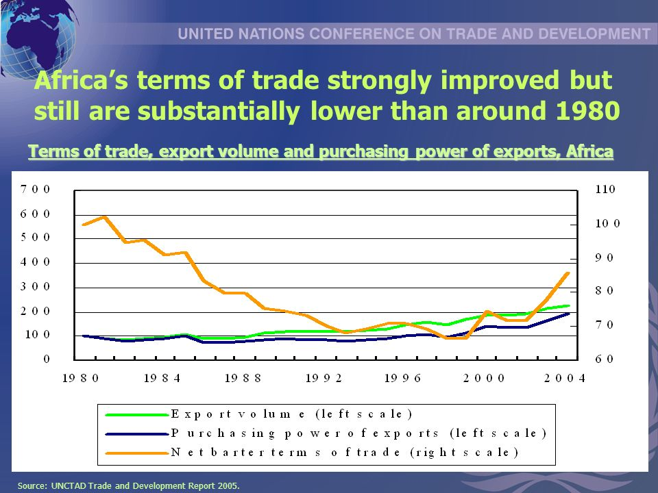 Terms of trade, export volume and purchasing power of exports, Africa Africas terms of trade strongly improved but still are substantially lower than around 1980 Source: UNCTAD Trade and Development Report 2005.