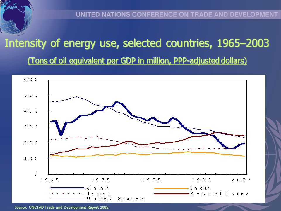 Intensity of energy use, selected countries, 1965–2003 (Tons of oil equivalent per GDP in million, PPP-adjusted dollars) Source: UNCTAD Trade and Development Report 2005.