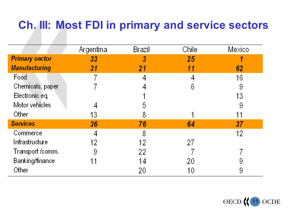 11 Ch. III: Most FDI in primary and service sectors