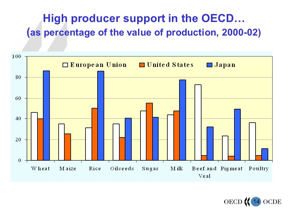 14 High producer support in the OECD… ( as percentage of the value of production, 2000-02)