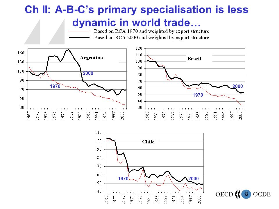 8 Ch II: A-B-Cs primary specialisation is less dynamic in world trade… 1970 2000 1970 2000 1970