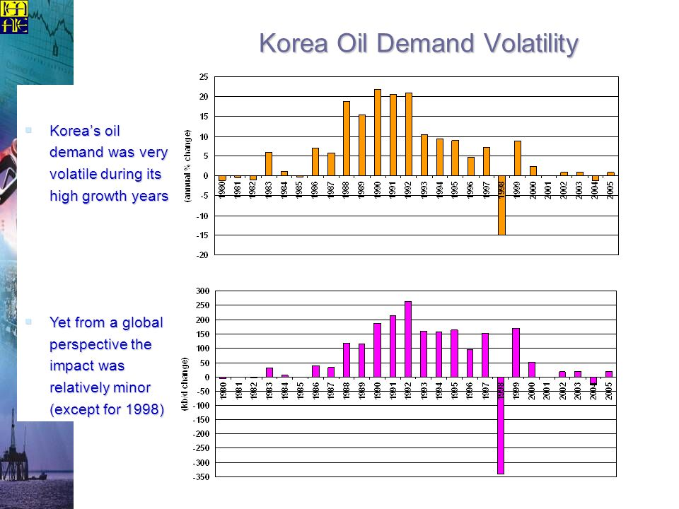Korea Oil Demand Volatility Koreas oil demand was very volatile during its high growth years Koreas oil demand was very volatile during its high growt