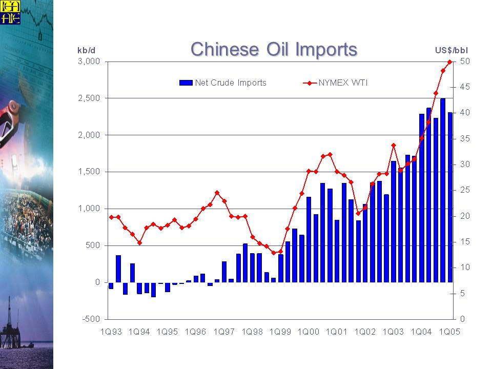 Chinese Oil Imports