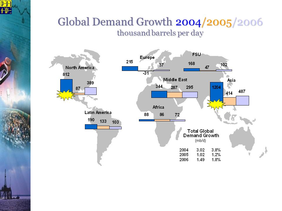 Global Demand Growth 2004/2005/2006 thousand barrels per day