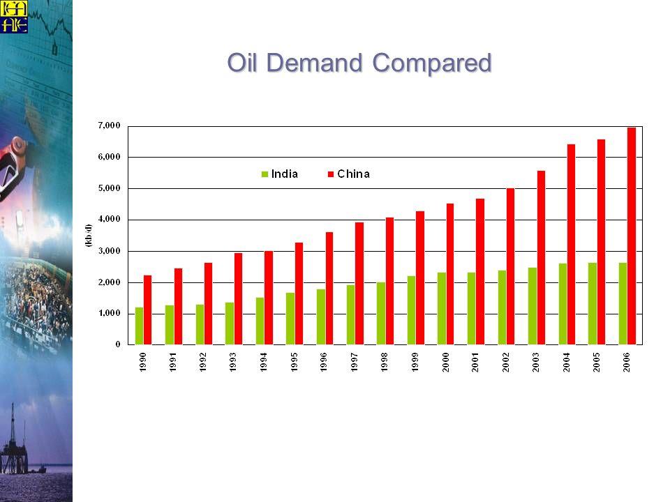 Oil Demand Compared